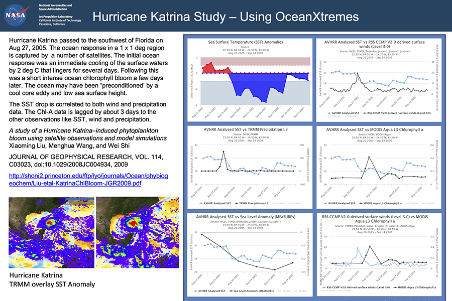 Analyze Hurricane Katrina